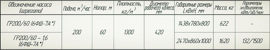 Насос Гр200/60, 6ФШ-7А