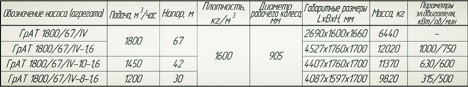 Насос ГрАТ 1800/67