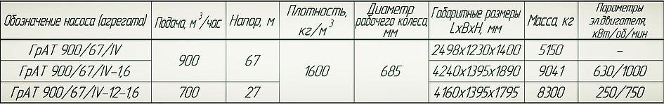 Насос ГрАТ 900/67