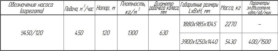 Углесос У450/120