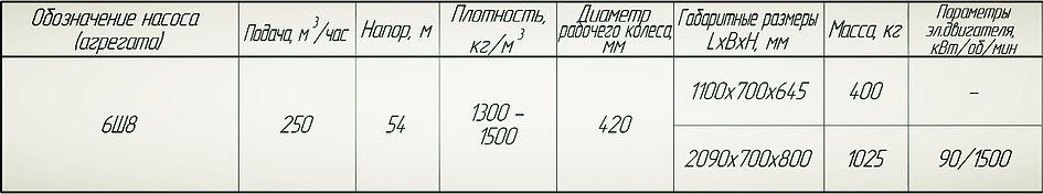 Насос 6Ш8 технические характеристики