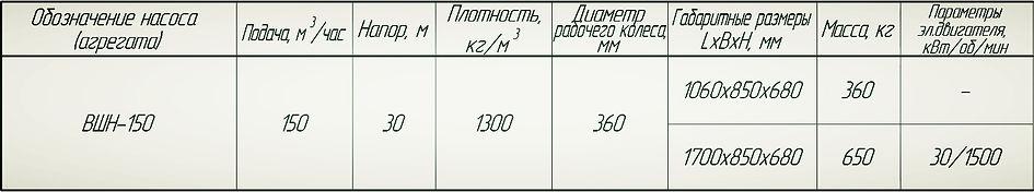 Насос ВШН-150 характеристики