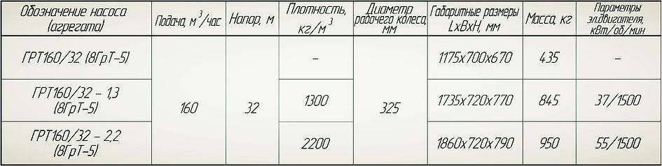 Насос ГрТ 160/32, насос 5ГрТ8