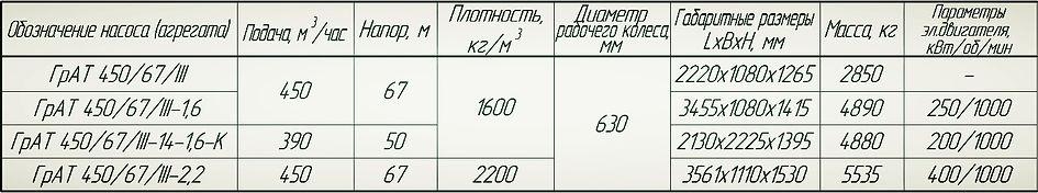 Насос ГрАТ 450/67
