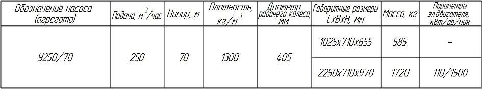 Углесос У250/70