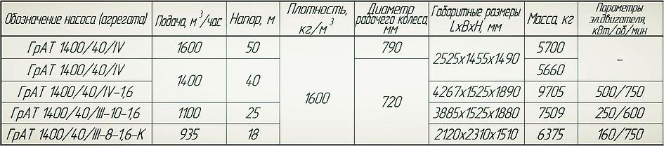 Насос ГрАТ 1400/40