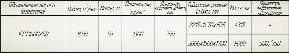 Насос 1ГрТ 1600/50