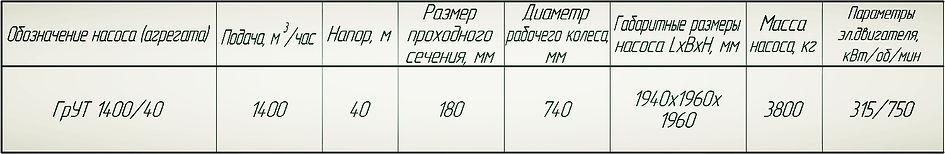 насос ГрУТ 1400/40
