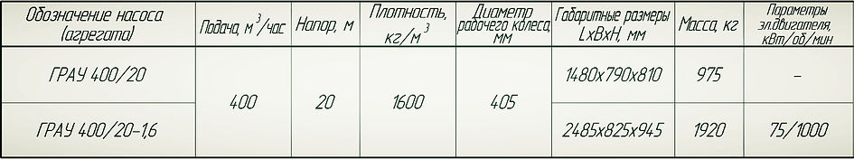 Насос ГрАУ 400/20