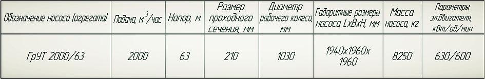 насос ГрУТ 2000/63