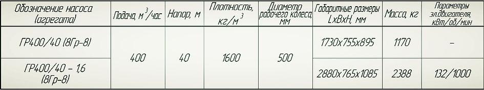 Насос Гр 400/40, насос 8Гр8