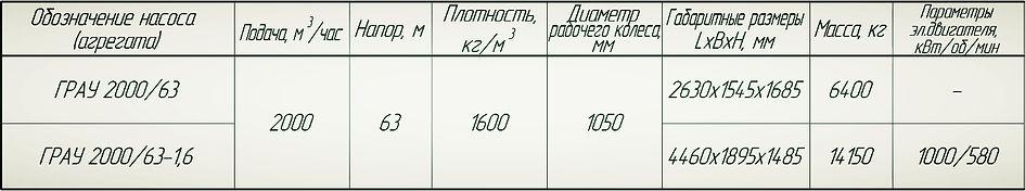 Насос ГрАУ 2000/63 технические характеристики