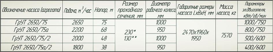 Насос ГрУТ 2650/75