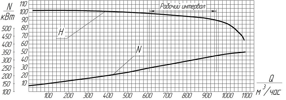 График рабочих характеристик 900_90.jpg