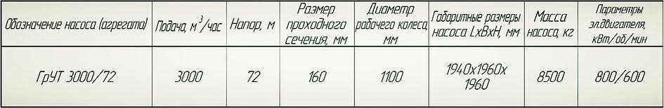 Насос ГрУТ 3000/72