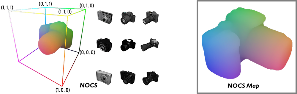 The Normalized Object Coordinate Space (NOCS) is a 3D space contained within a unit cube.