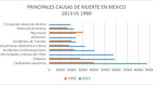 ¿De qué morimos los mexicanos?