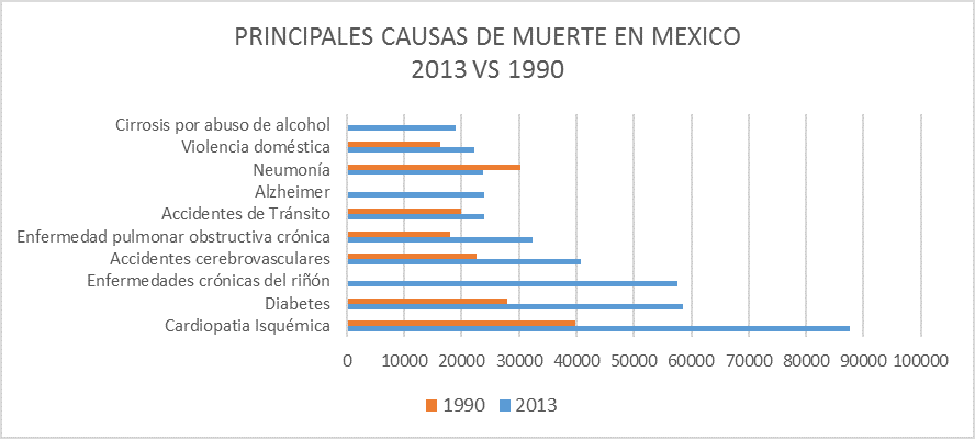 "*Elaborado con datos del ""Global, regional and national sex-age specific all-cause and cause-specific mortality for 240 causes of death, 1990-2013: a systematic analysis for the Global Burden of Disease Study 2013""."
