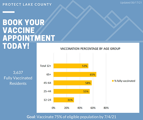 Lake County vaccine numbers.png