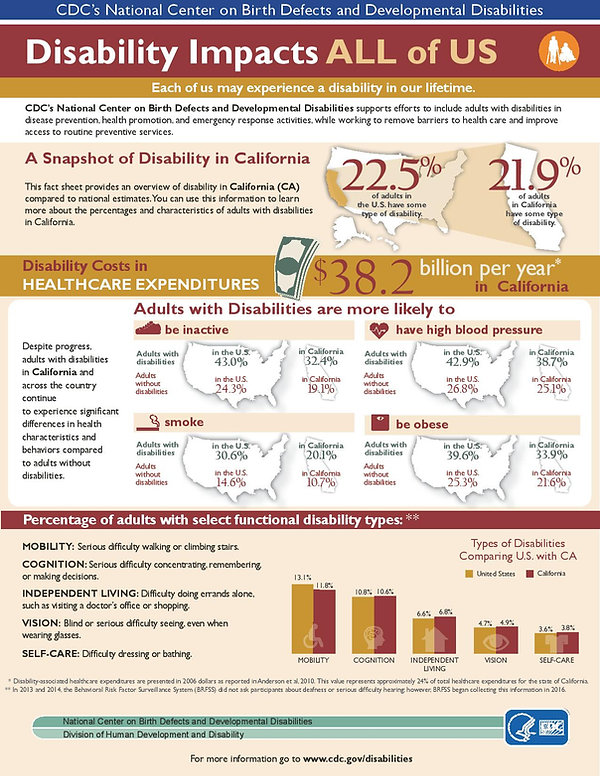 California Disability Infographic_2018-p