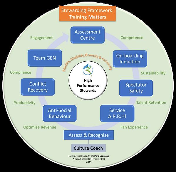 Stewarding Framework - Training Matters.