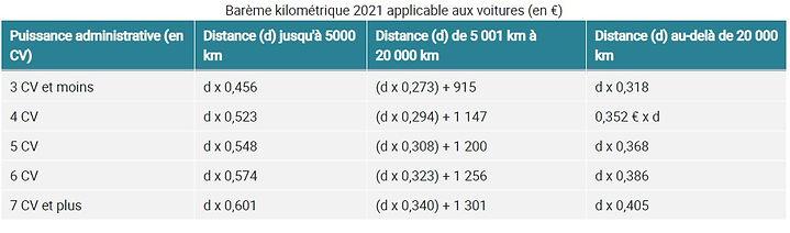 indemnités kilométriques.jpg