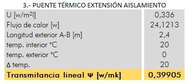 transmitancia térmica puente térmico