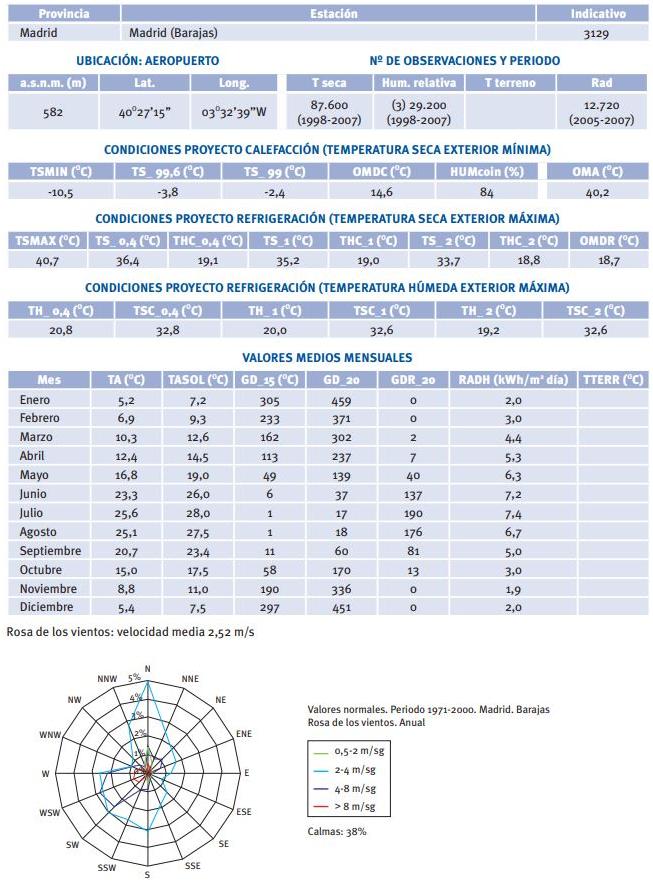 Datos meteorológicos Madrid Barajas