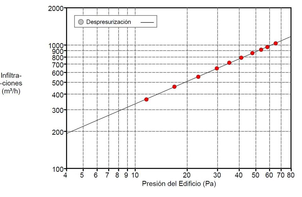 Grafica Diferencia de presión - caudal aire Blower door