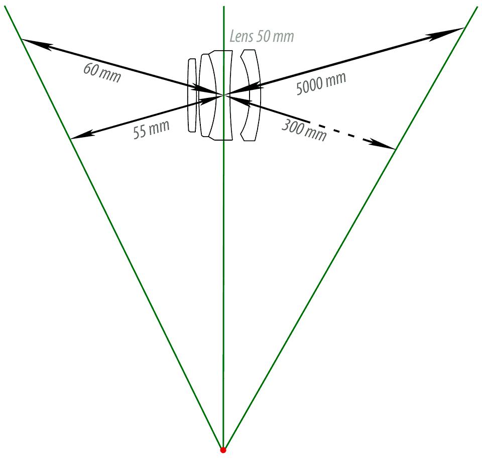tilt, shift, tilt-shift, lens. Схема хода лучей