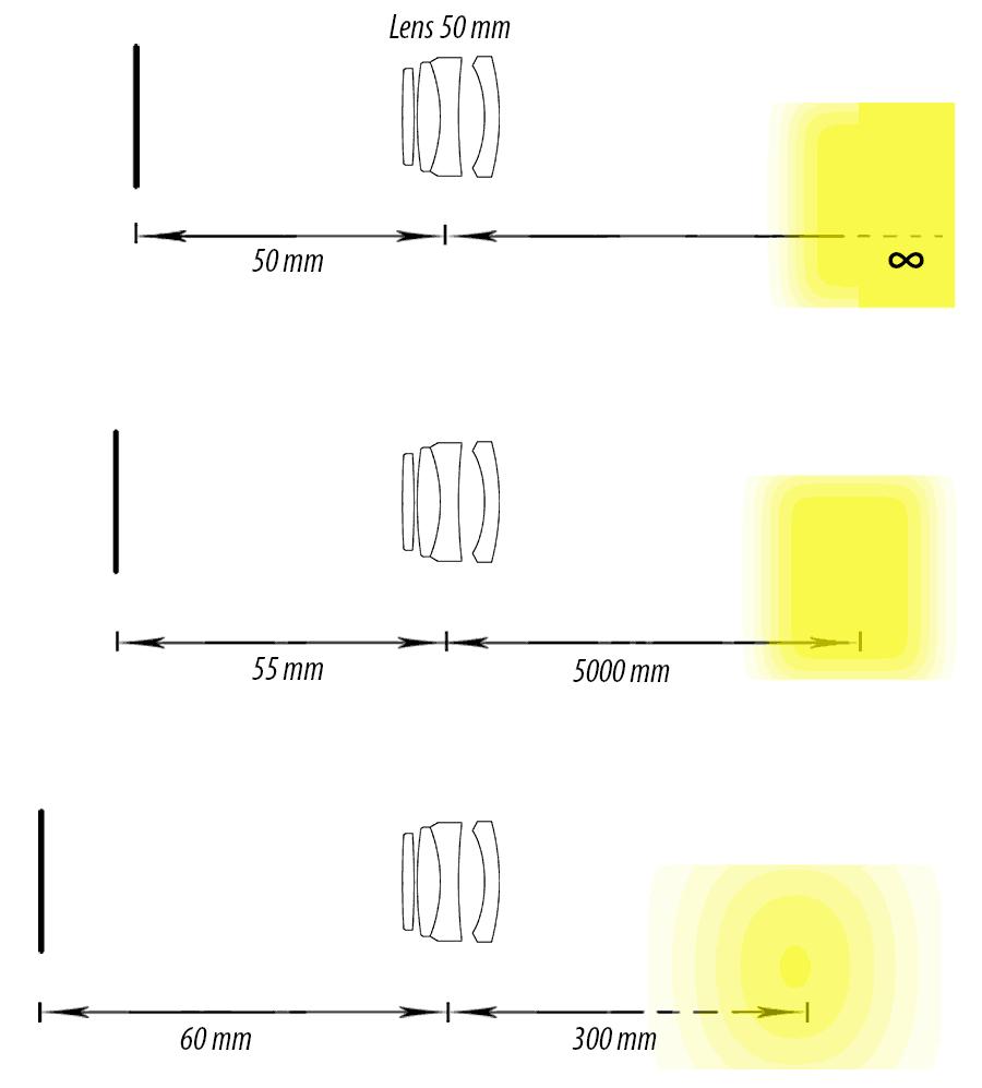 ilt, shift, tilt-shift, lens, сдвиг, наклон, поворот