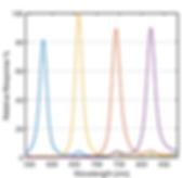Bandes spectrales de la caméra multispectrale MS-CAM-AGRI