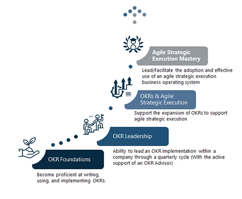 OKR certification graphic