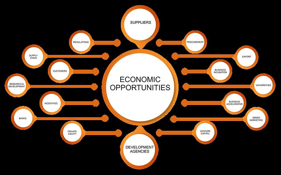 economic opportunities - update.png