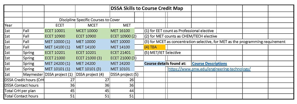 DSSA%20Skills%20to%20Course%20Map_edited