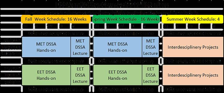 DSSA Schedule.png