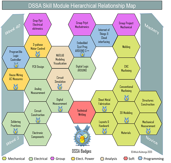 Skill module relationship map.png