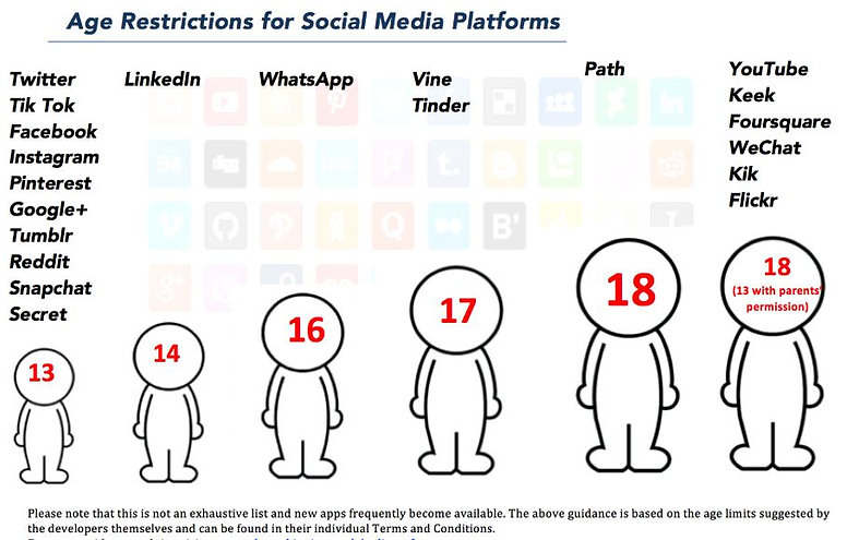 Social media age limits.JPG
