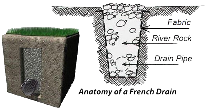 FRENCH DRAIN DIAGRAM.png
