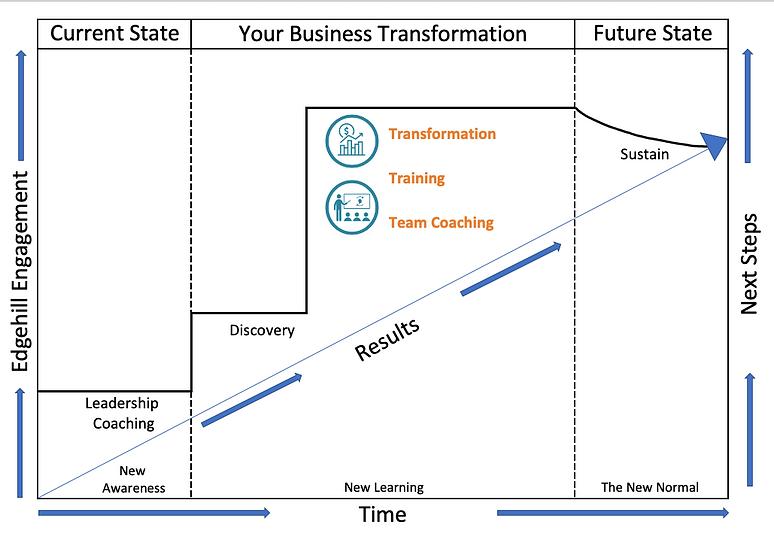 transformationdiagram.png