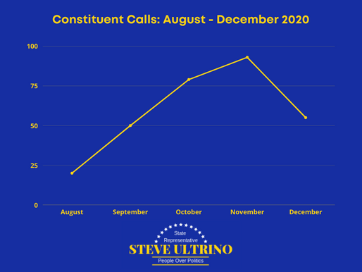 Rep. Ultrino releases end of year constituent services report