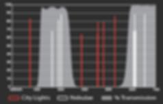 Skytech CLS spectral curve