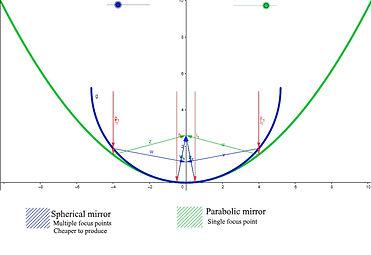 Spherical vs Parabolic mirror