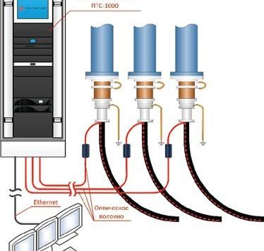 Использование оптоволоконных систем мониторинга для обнаружения утечек в трубопроводах