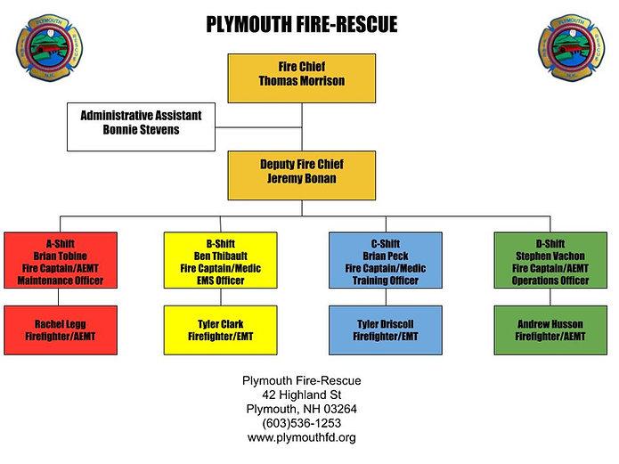 PFD Org Shift Chart.jpg