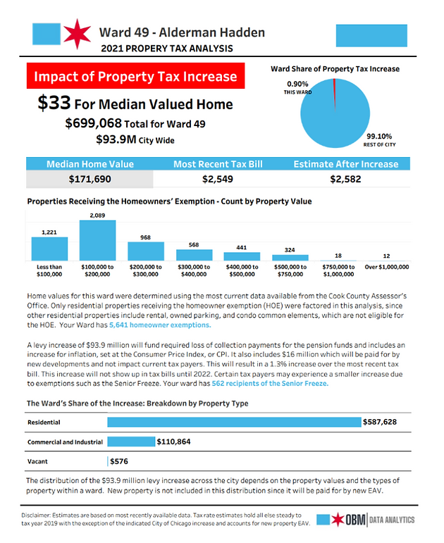 2021-Property-Tax-Impact-49th-Ward.png