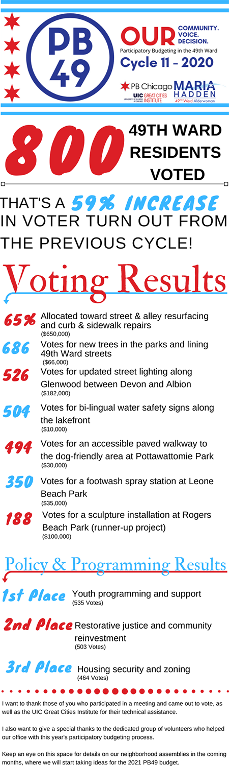 2020-PB-Voting-Results.png