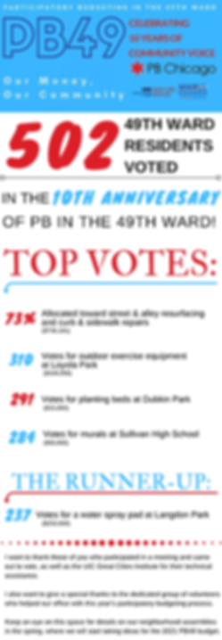 PB-Results-49th-Ward-Chicago-Alderwoman-