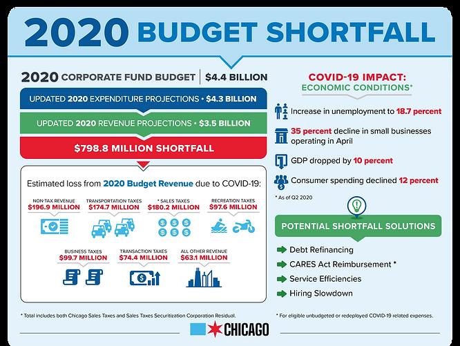 2020 Budget Shortfall.png