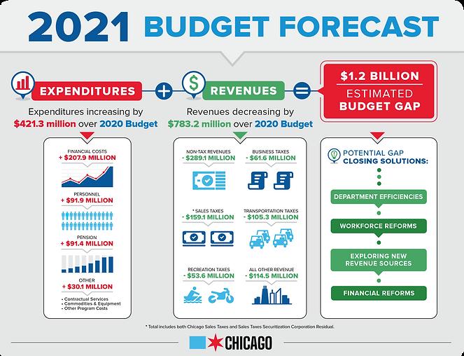 2021 Budget Forecast.png